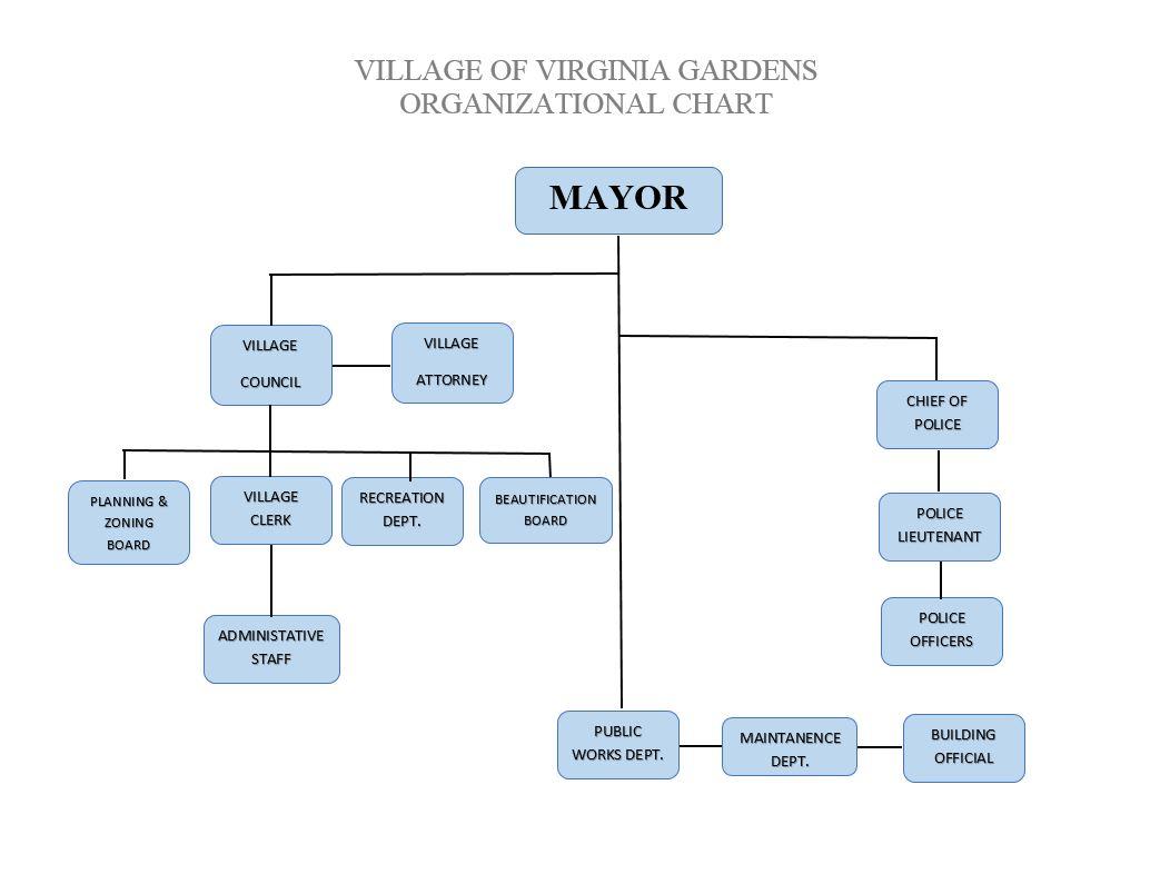 VG - ORGANIZATION CHART 2017